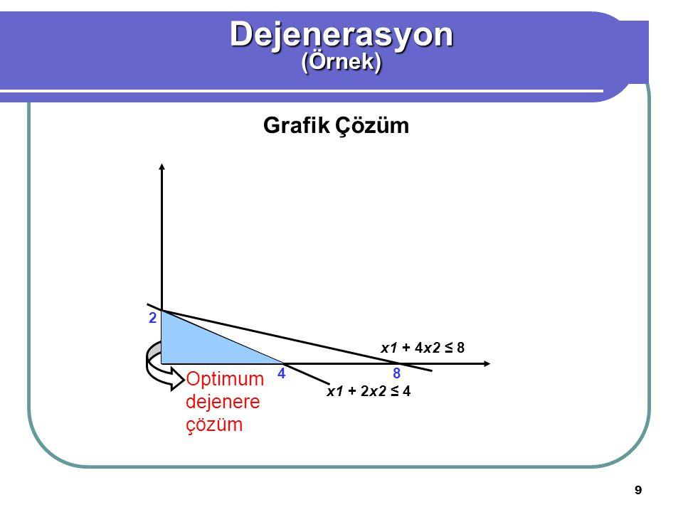 9 Dejenerasyon(Örnek) Grafik Çözüm Optimum dejenere çözüm x1 + 2x2 ≤ 4 x1 + 4x2 ≤ 8 2 48