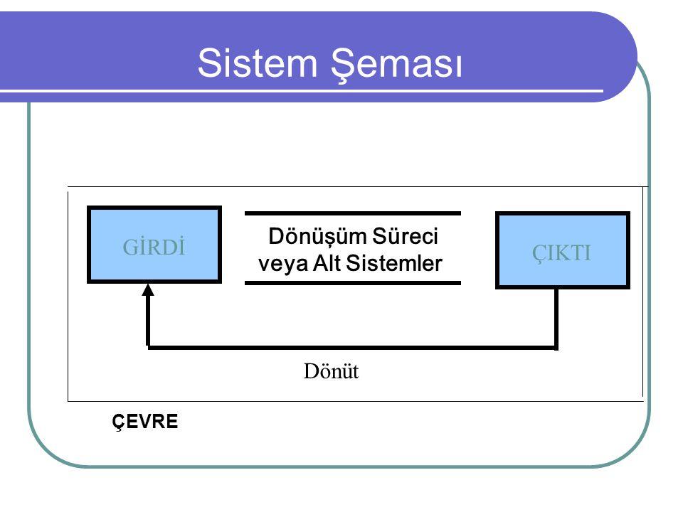 Sistem Şeması GİRDİ ÇIKTI Dönüşüm Süreci veya Alt Sistemler Dönüt ÇEVRE
