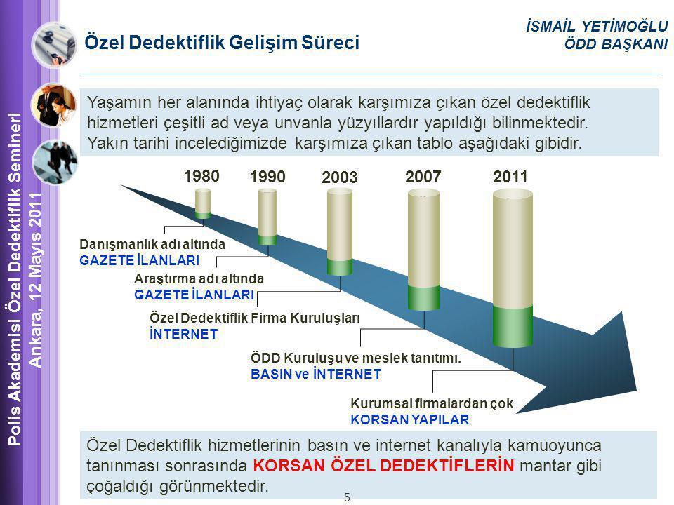 1980 1 1990 2 2003 2007 4 2011 5 Danışmanlık adı altında GAZETE İLANLARI Araştırma adı altında GAZETE İLANLARI Özel Dedektiflik Firma Kuruluşları İNTERNET ÖDD Kuruluşu ve meslek tanıtımı.
