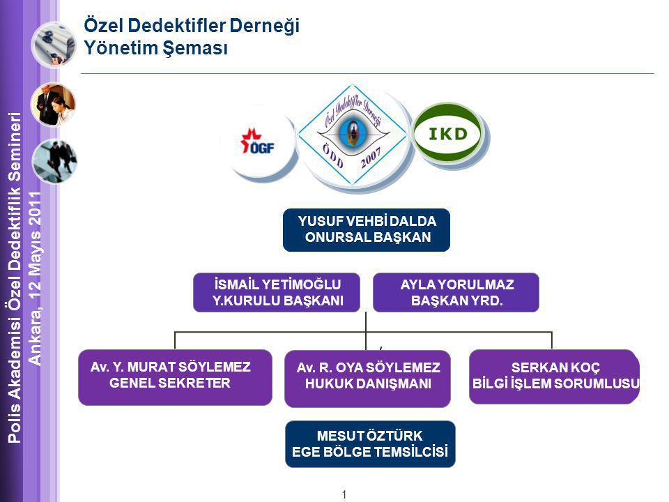 Özel Dedektifler Derneği Yönetim Şeması SERKAN KOÇ BİLGİ İŞLEM SORUMLUSU Av.