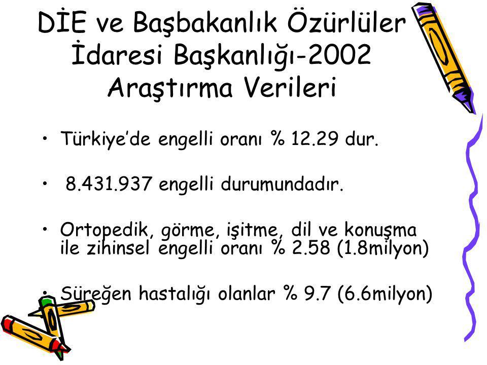 DİE ve Başbakanlık Özürlüler İdaresi Başkanlığı-2002 Araştırma Verileri Türkiye'de engelli oranı % 12.29 dur. 8.431.937 engelli durumundadır. Ortopedi