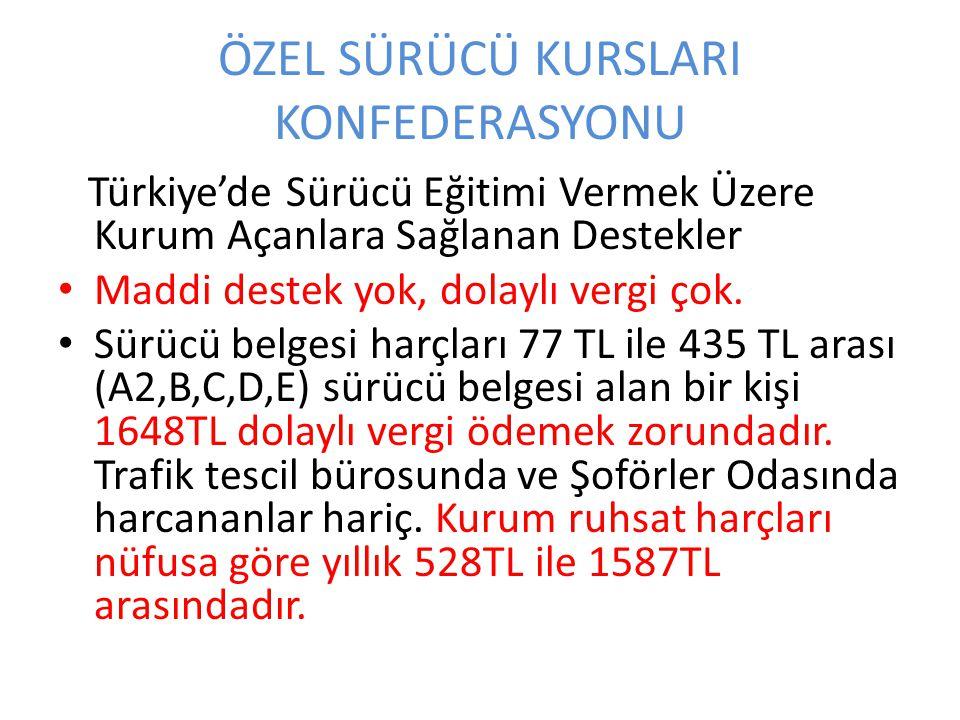 ÖZEL SÜRÜCÜ KURSLARI KONFEDERASYONU Türkiye'de Sürücü Eğitimi Vermek Üzere Kurum Açanlara Sağlanan Destekler Maddi destek yok, dolaylı vergi çok. Sürü