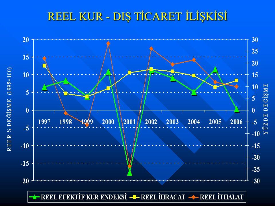 REEL KUR - DIŞ TİCARET İLİŞKİSİ