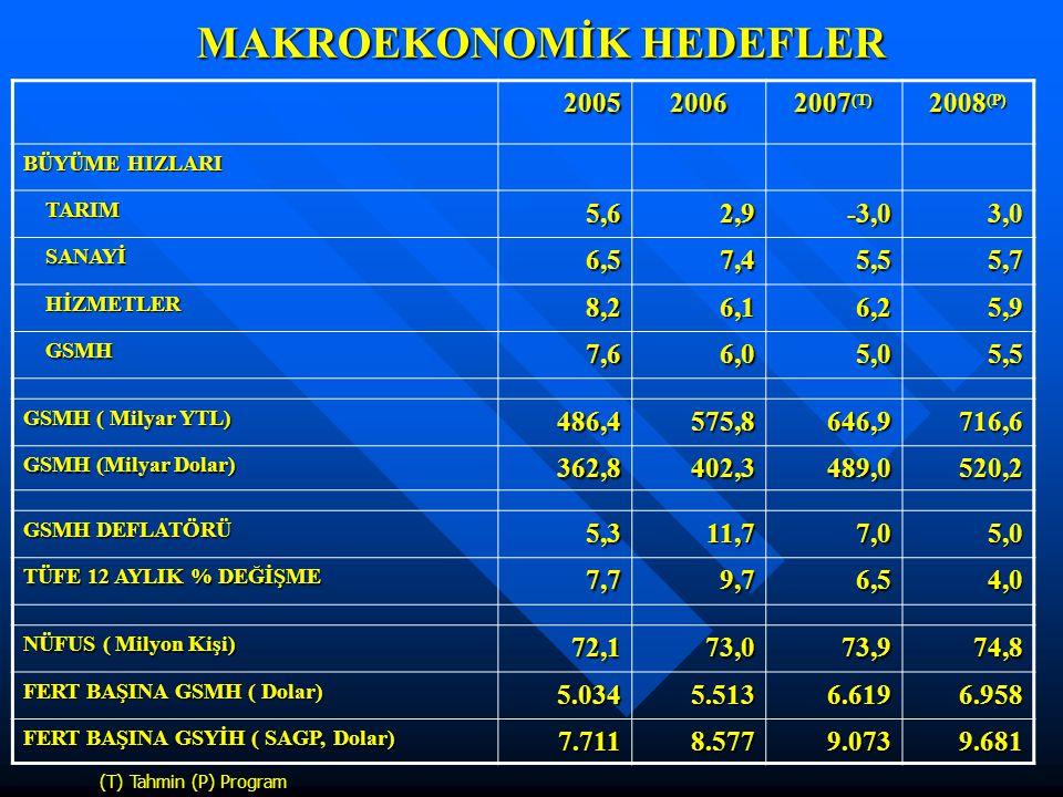 20052006 2007 (T) 2008 (P) BÜYÜME HIZLARI TARIM TARIM5,62,9-3,03,0 SANAYİ SANAYİ6,57,45,55,7 HİZMETLER HİZMETLER8,26,16,25,9 GSMH GSMH7,66,05,05,5 GSM