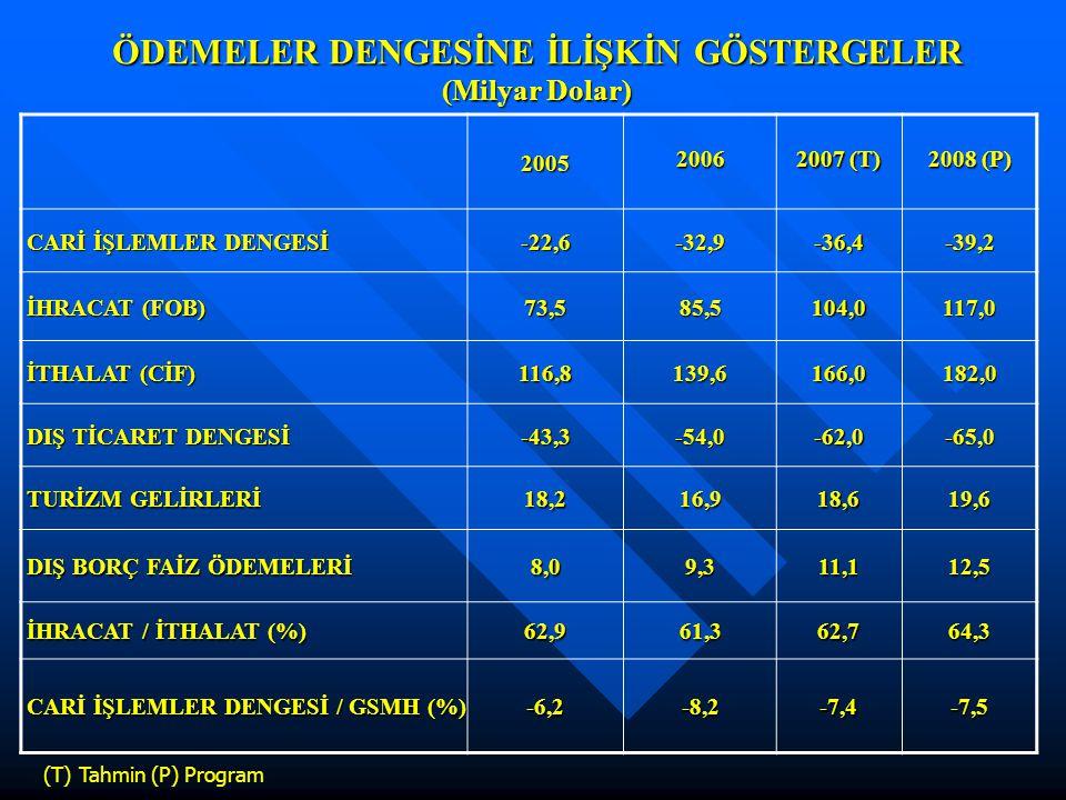 ÖDEMELER DENGESİNE İLİŞKİN GÖSTERGELER (Milyar Dolar) 20052006 2007 (T) 2008 (P) CARİ İŞLEMLER DENGESİ CARİ İŞLEMLER DENGESİ-22,6-32,9-36,4-39,2 İHRAC