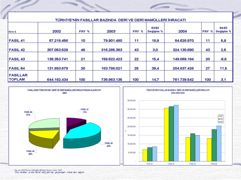Kaynak:D ış Ticaret M ü ste ş arl ığı Bilgi Sistemi /Mart 2005 Yolcu beraberi ve özel faturalı satış şeklinde gerçekleşen ihracat dahil değildir