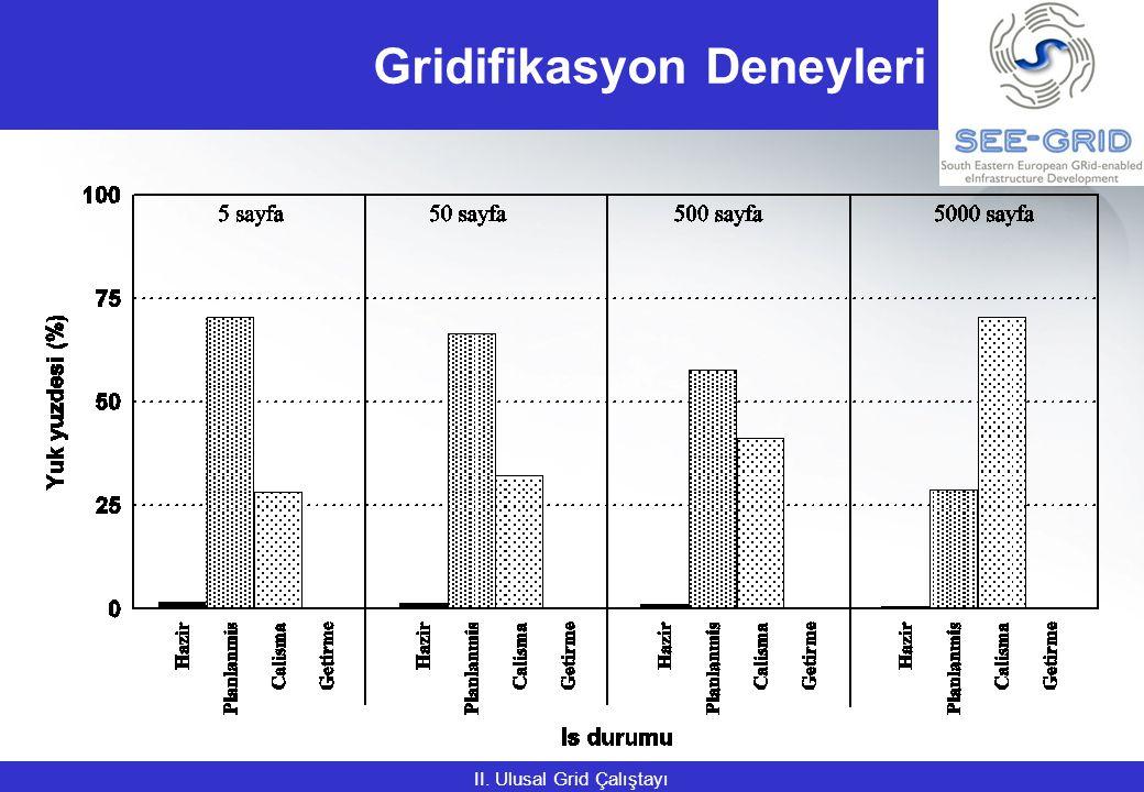 Gridifikasyon Deneyleri II. Ulusal Grid Çalıştayı