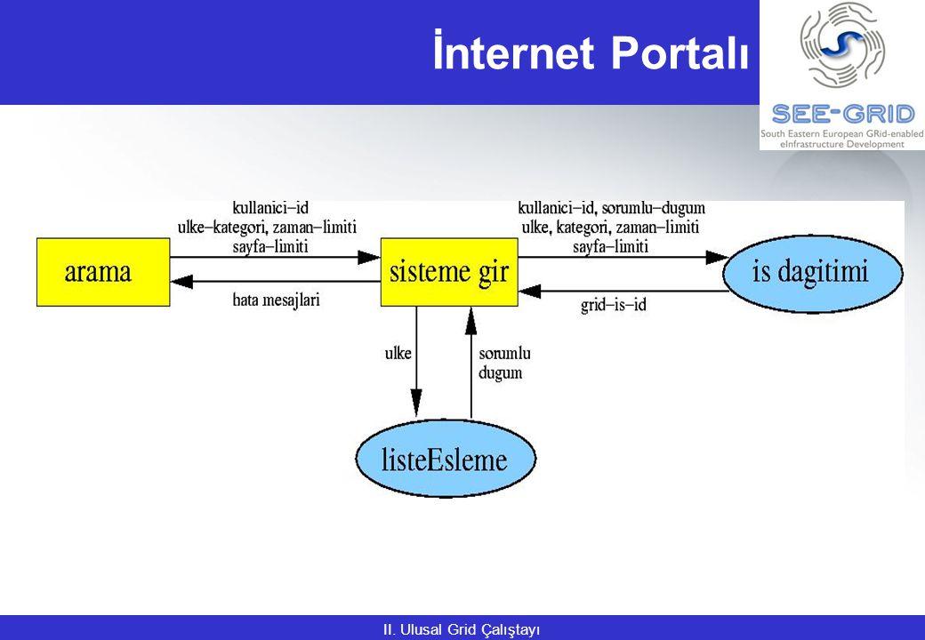 SEE-GRID Meeting29 (Backup) SE4SEE Web Portal