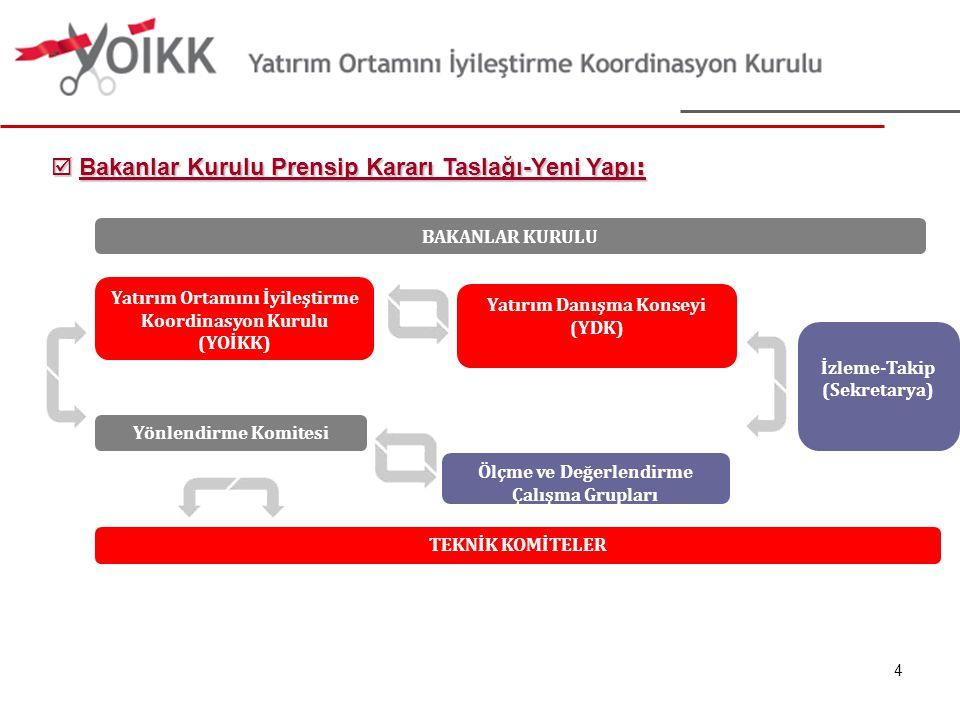 YOİKK Platformu'nun Amacı YOİKK Platformunun amacı; kamu – özel sektör işbirliği çerçevesinde;  Türkiye deki yatırımlarla ilgili düzenlemeleri rasyonel hale getirmek,  Yatırım ortamının uluslararası rekabet gücünü artıracak gerekli düzenlemeleri tespit ederek politika önerileri geliştirmek,  İşletme dönemi de dahil olmak üzere yatırımın her safhasında, ulusal ve uluslararası yatırımcıların karşılaştığı yapısal, yasal, idari ve bürokratik sorunları belirleyerek; bunlara çözüm üretmek,  Özel sektör faaliyetlerini güçlendirerek, iş ve istihdam imkanlarının yaratılmasını ve ihracat odaklı üretimin artırılmasını desteklemek ve  Kamu kurum ve kuruluşları ile çeşitli platformların gündeminde bulunan yatırım ortamıyla ilgili konuların kamu-özel sektör işbirliği çerçevesinde ele alınmasını sağlamaktır.