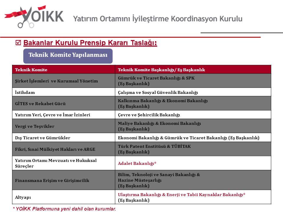 8 Teknik KomiteTeknik Komite Başkanlığı/ Eş Başkanlık Şirket İşlemleri ve Kurumsal Yönetim Gümrük ve Ticaret Bakanlığı & SPK (Eş Başkanlık) İstihdamÇa