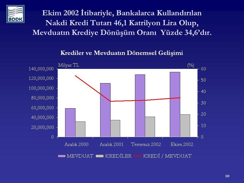 10 Ekim 2002 İtibariyle, Bankalarca Kullandırılan Nakdi Kredi Tutarı 46,1 Katrilyon Lira Olup, Mevduatın Krediye Dönüşüm Oranı Yüzde 34,6'dır.