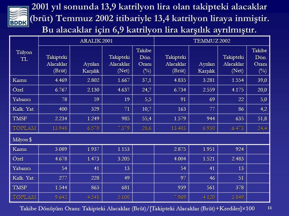 11 2001 yıl sonunda 13,9 katrilyon lira olan takipteki alacaklar (brüt) Temmuz 2002 itibariyle 13,4 katrilyon liraya inmiştir.