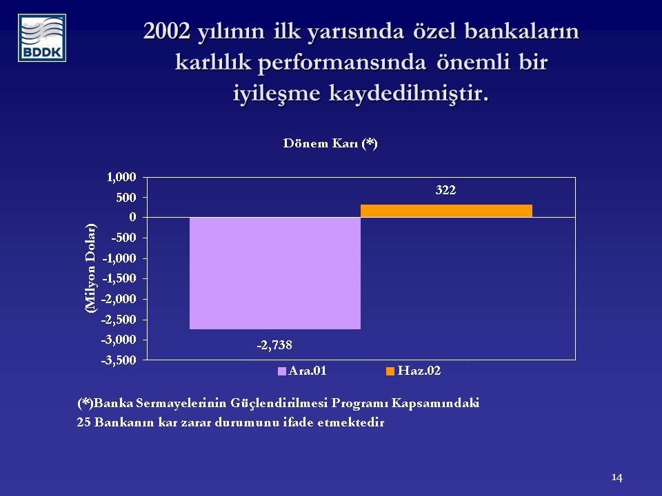 14 2002 yılının ilk yarısında özel bankaların karlılık performansında önemli bir iyileşme kaydedilmiştir.