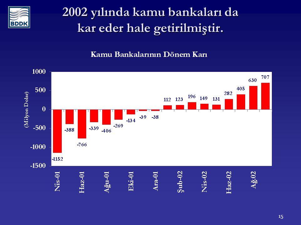 15 2002 yılında kamu bankaları da kar eder hale getirilmiştir.