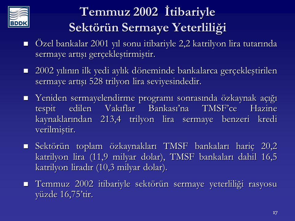 17 Temmuz 2002 İtibariyle Sektörün Sermaye Yeterliliği Özel bankalar 2001 yıl sonu itibariyle 2,2 katrilyon lira tutarında sermaye artışı gerçekleştirmiştir.