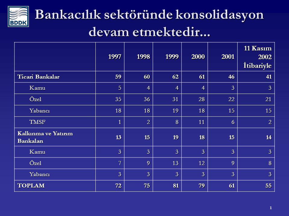 1 Bankacılık sektöründe konsolidasyon devam etmektedir...
