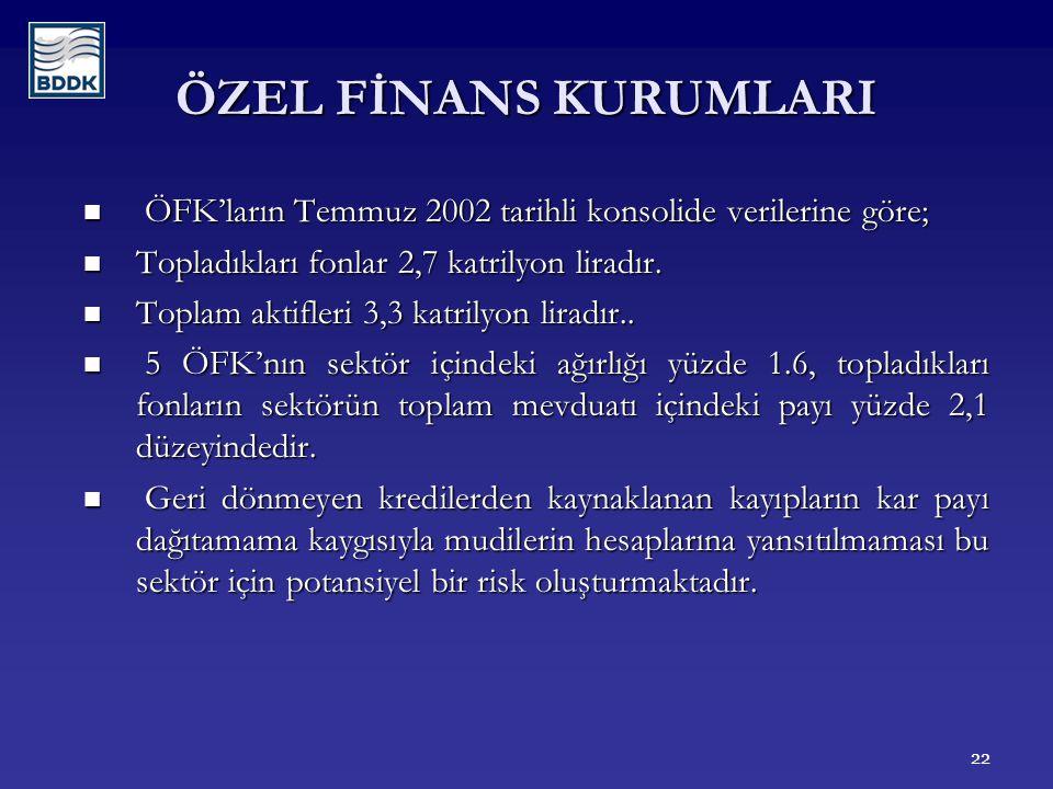 22 ÖZEL FİNANS KURUMLARI ÖFK'ların Temmuz 2002 tarihli konsolide verilerine göre; ÖFK'ların Temmuz 2002 tarihli konsolide verilerine göre; Topladıkları fonlar 2,7 katrilyon liradır.
