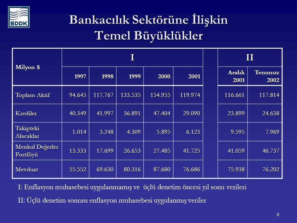 3 Grup Payları Toplam Aktifler İçindeki Pay (%) Toplam Krediler İçindeki Pay (%) Toplam Mevduat İçindeki Pay (%) 2001 Aralık 2002 Temmuz 2001Aralık 2001 Aralık Aralık 2002 Temmuz Kamu31,733,021,918,333,735,3 Özel52,954,059,465,154,856,2 TMSF7,75,25,23,59,56,1 Yabancı3,13,33,74,22,02,4 Kalkınma ve Yatırım Bankaları 4,64,59,88,9-- Toplam100,0100,0100,0100,0100,0100,0