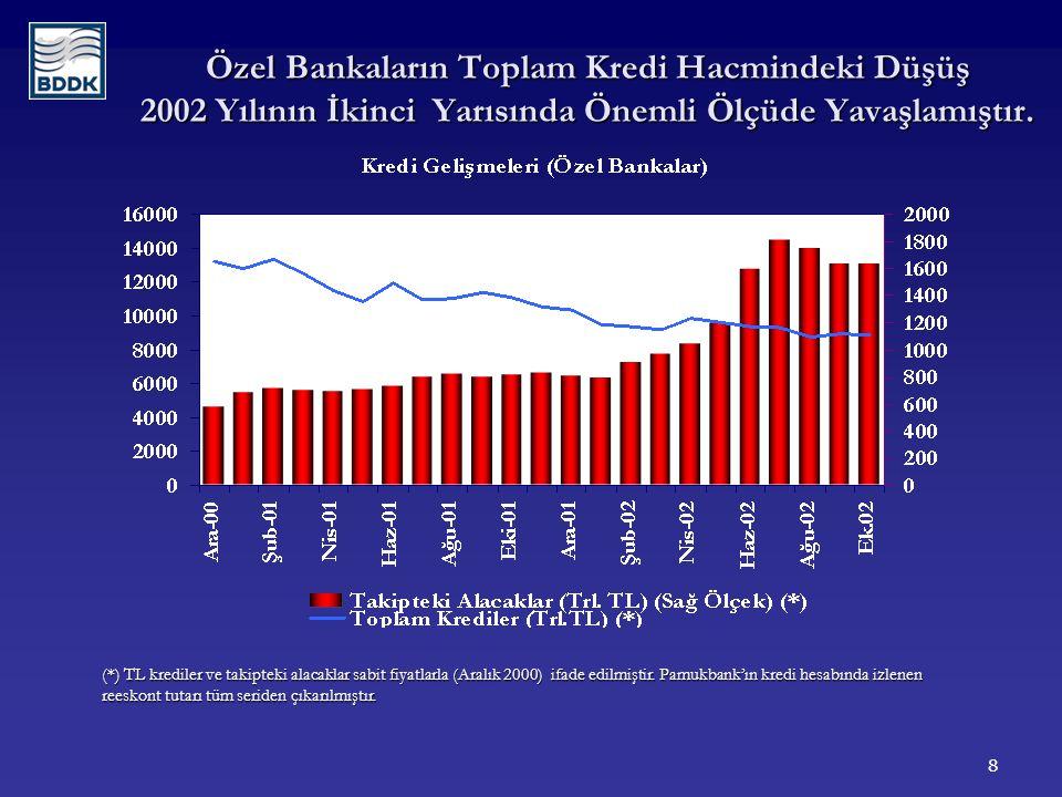 8 Özel Bankaların Toplam Kredi Hacmindeki Düşüş 2002 Yılının İkinci Yarısında Önemli Ölçüde Yavaşlamıştır.