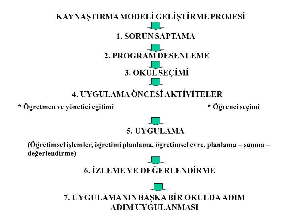 KAYNAŞTIRMA MODELİ GELİŞTİRME PROJESİ 1.SORUN SAPTAMA 2.