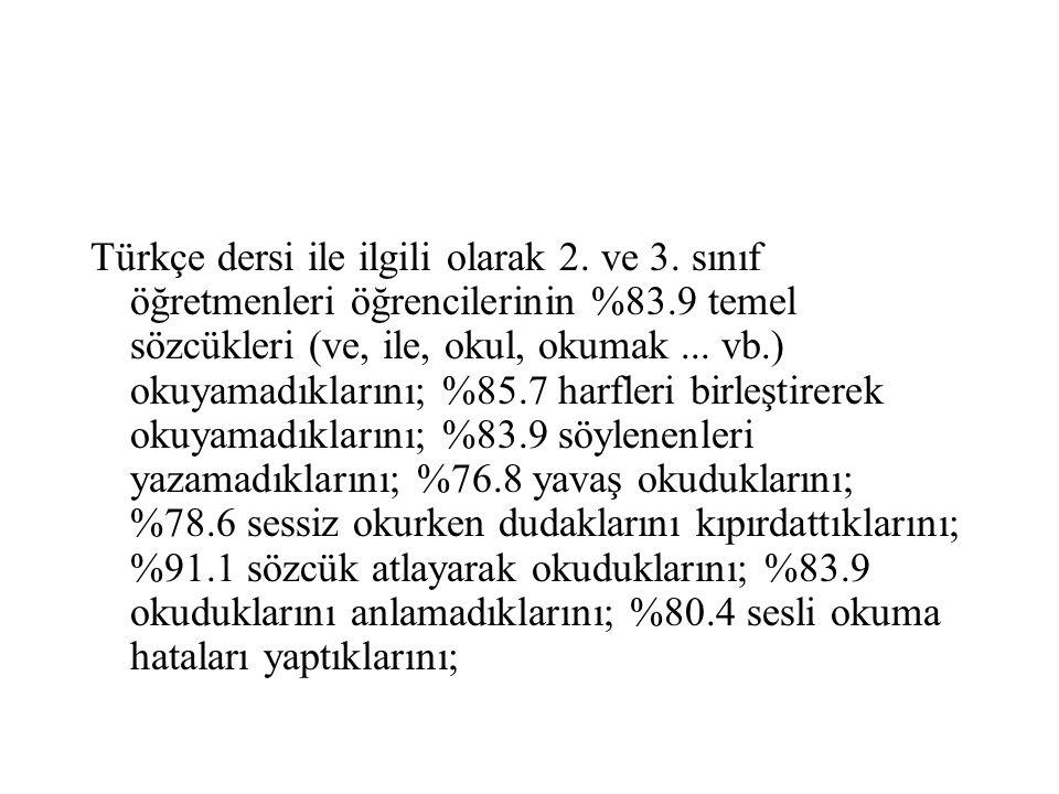 Türkçe dersi ile ilgili olarak 2. ve 3. sınıf öğretmenleri öğrencilerinin %83.9 temel sözcükleri (ve, ile, okul, okumak... vb.) okuyamadıklarını; %85.