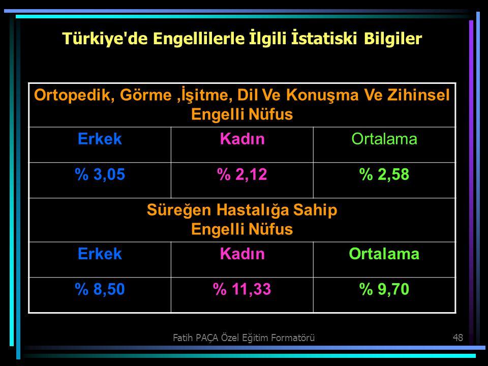 Fatih PAÇA Özel Eğitim Formatörü48 Türkiye'de Engellilerle İlgili İstatiski Bilgiler Ortopedik, Görme,İşitme, Dil Ve Konuşma Ve Zihinsel Engelli Nüfus