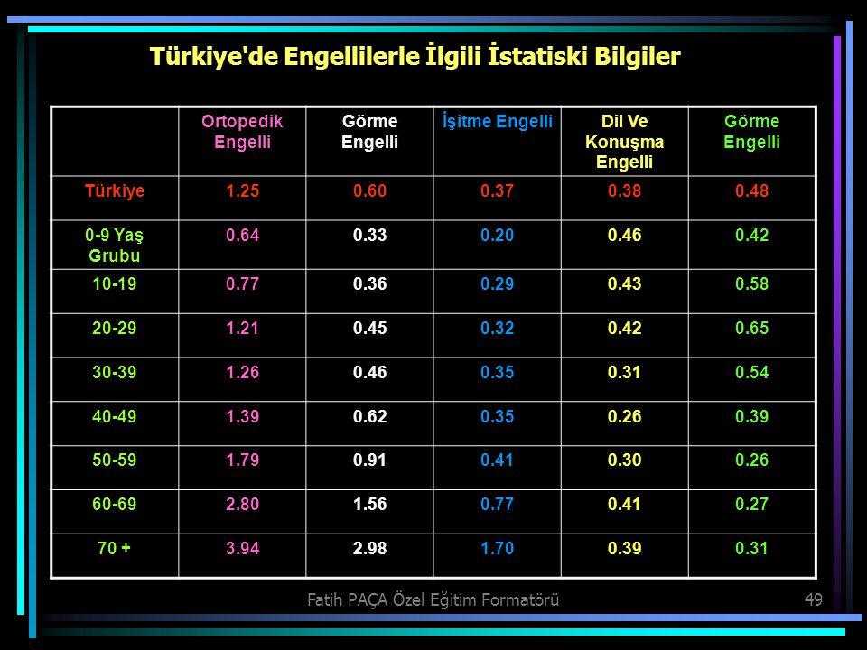 Fatih PAÇA Özel Eğitim Formatörü49 Türkiye'de Engellilerle İlgili İstatiski Bilgiler Ortopedik Engelli Görme Engelli İşitme EngelliDil Ve Konuşma Enge