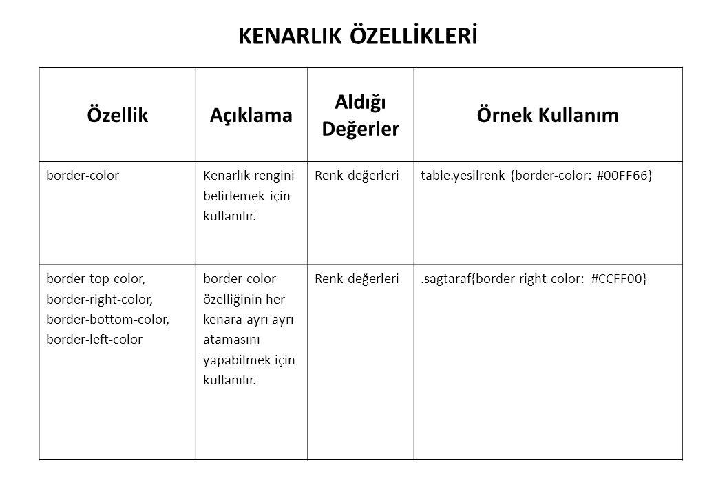 KENARLIK ÖZELLİKLERİ ÖzellikAçıklama Aldığı Değerler Örnek Kullanım border-color Kenarlık rengini belirlemek için kullanılır. Renk değerleritable.yesi