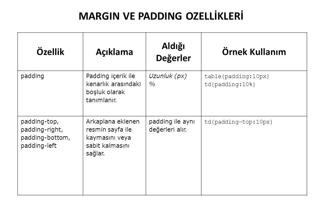 MARGIN VE PADDING OZELLİKLERİ ÖzellikAçıklama Aldığı Değerler Örnek Kullanım padding Padding içerik ile kenarlık arasındaki boşluk olarak tanımlanır.