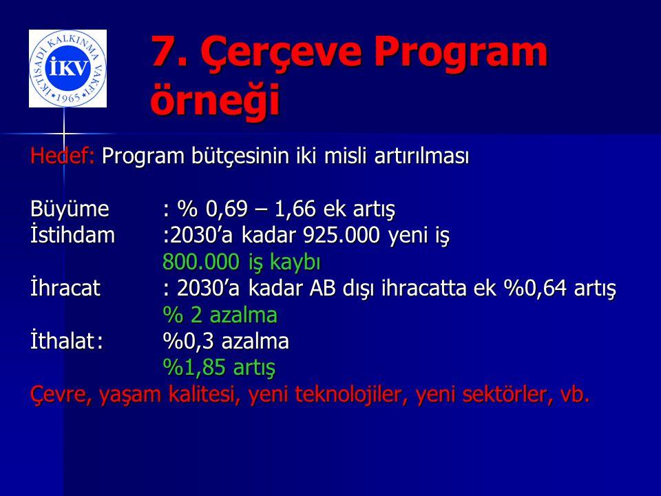 7. Çerçeve Program örneği Hedef: Program bütçesinin iki misli artırılması Büyüme: % 0,69 – 1,66 ek artış İstihdam:2030'a kadar 925.000 yeni iş 800.000