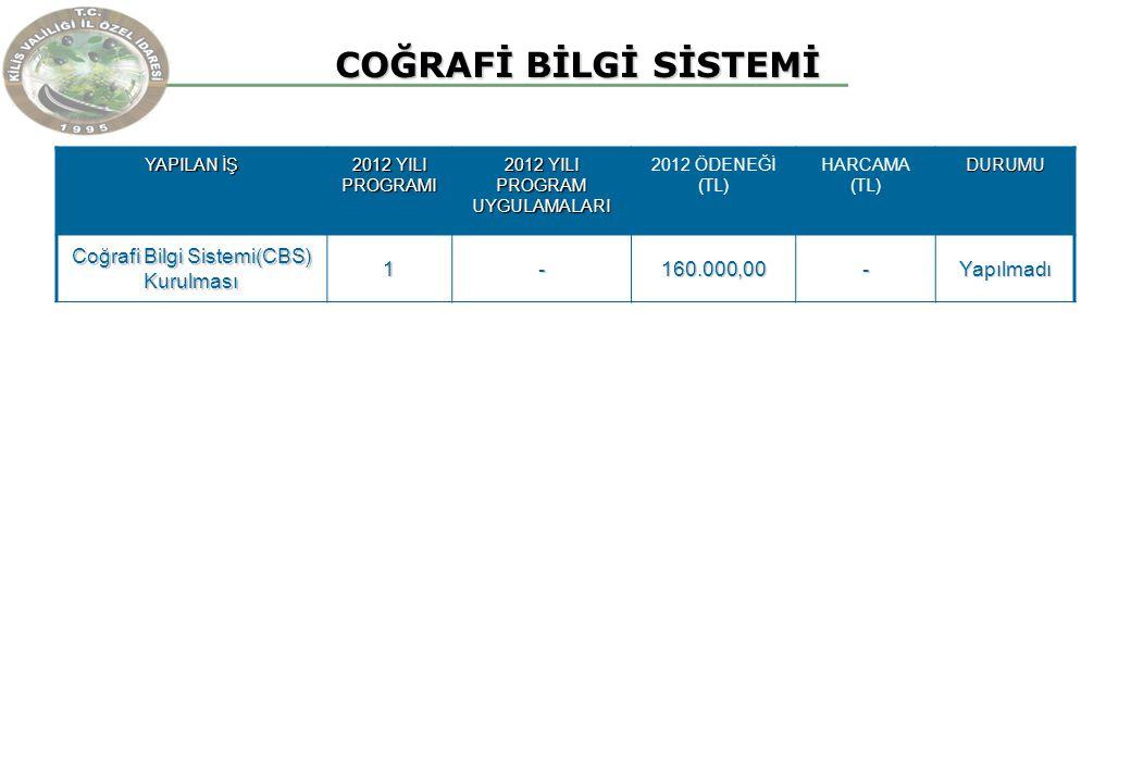 COĞRAFİ BİLGİ SİSTEMİ COĞRAFİ BİLGİ SİSTEMİ YAPILAN İŞ 2012 YILI PROGRAMI 2012 YILI PROGRAM UYGULAMALARI 2012 ÖDENEĞİ (TL) HARCAMA (TL)DURUMU Coğrafi Bilgi Sistemi(CBS) Kurulması 1-160.000,00-Yapılmadı