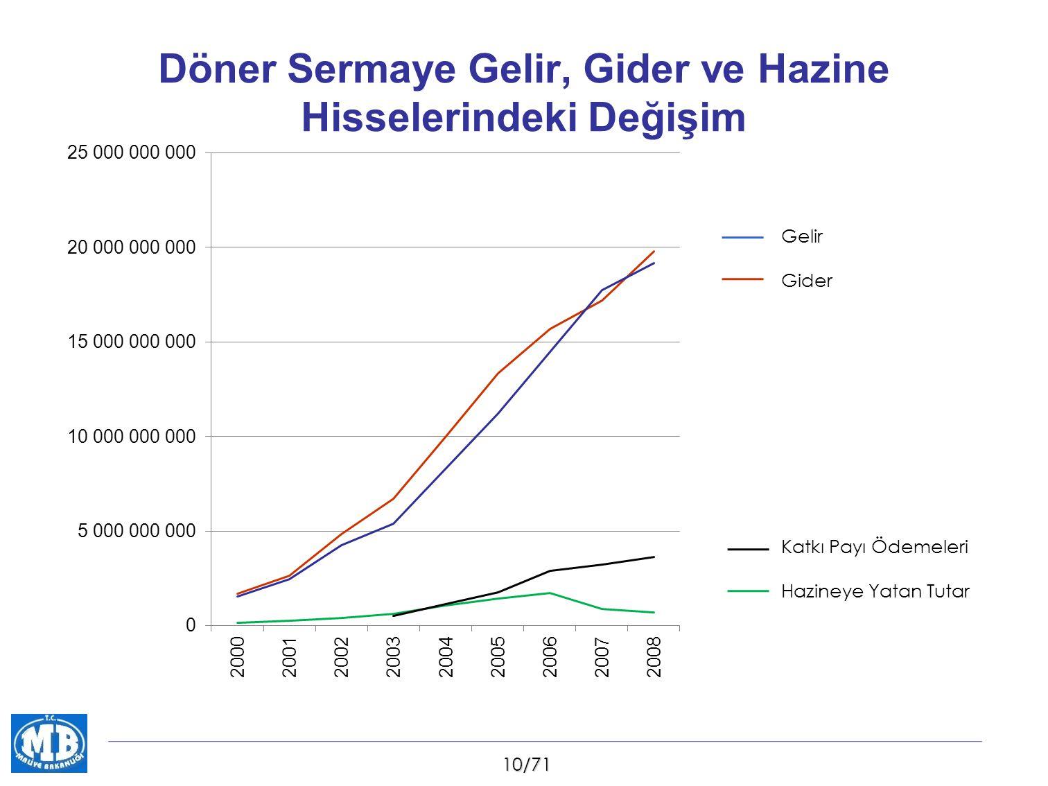 10/71 Döner Sermaye Gelir, Gider ve Hazine Hisselerindeki Değişim Gelir Gider Katkı Payı Ödemeleri Hazineye Yatan Tutar