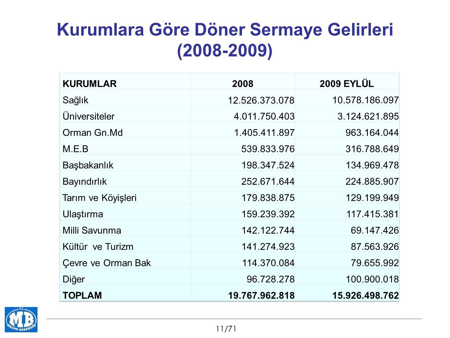11/71 Kurumlara Göre Döner Sermaye Gelirleri (2008-2009)