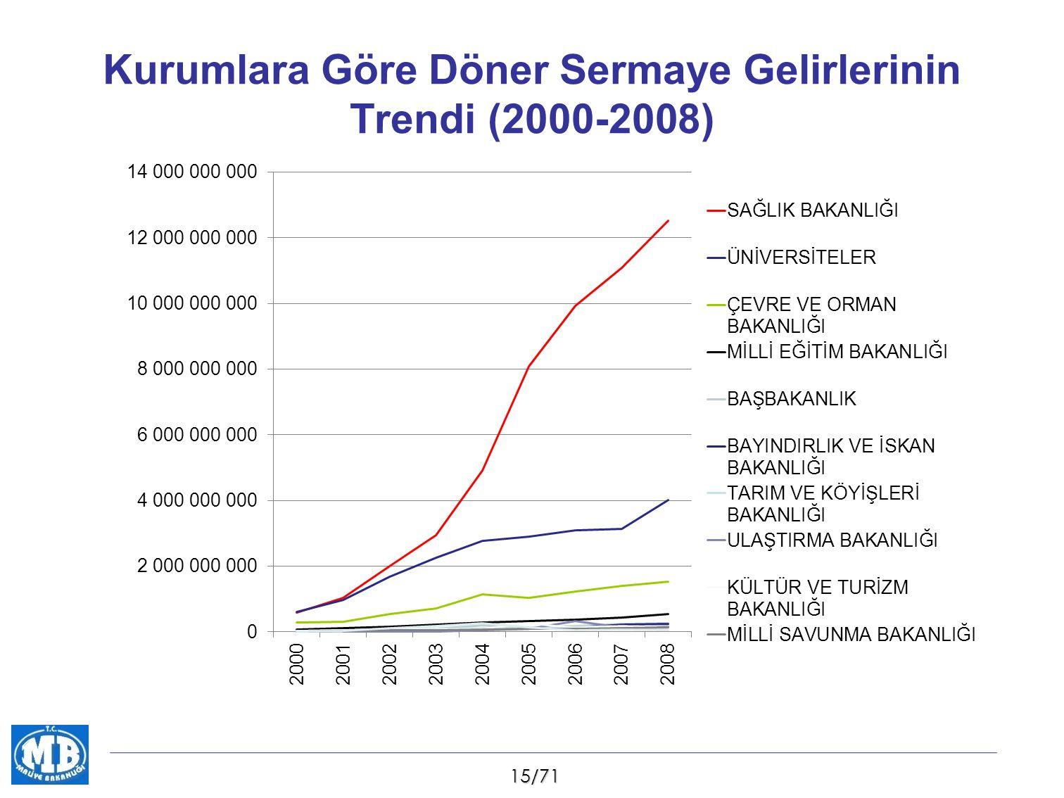 15/71 Kurumlara Göre Döner Sermaye Gelirlerinin Trendi (2000-2008)
