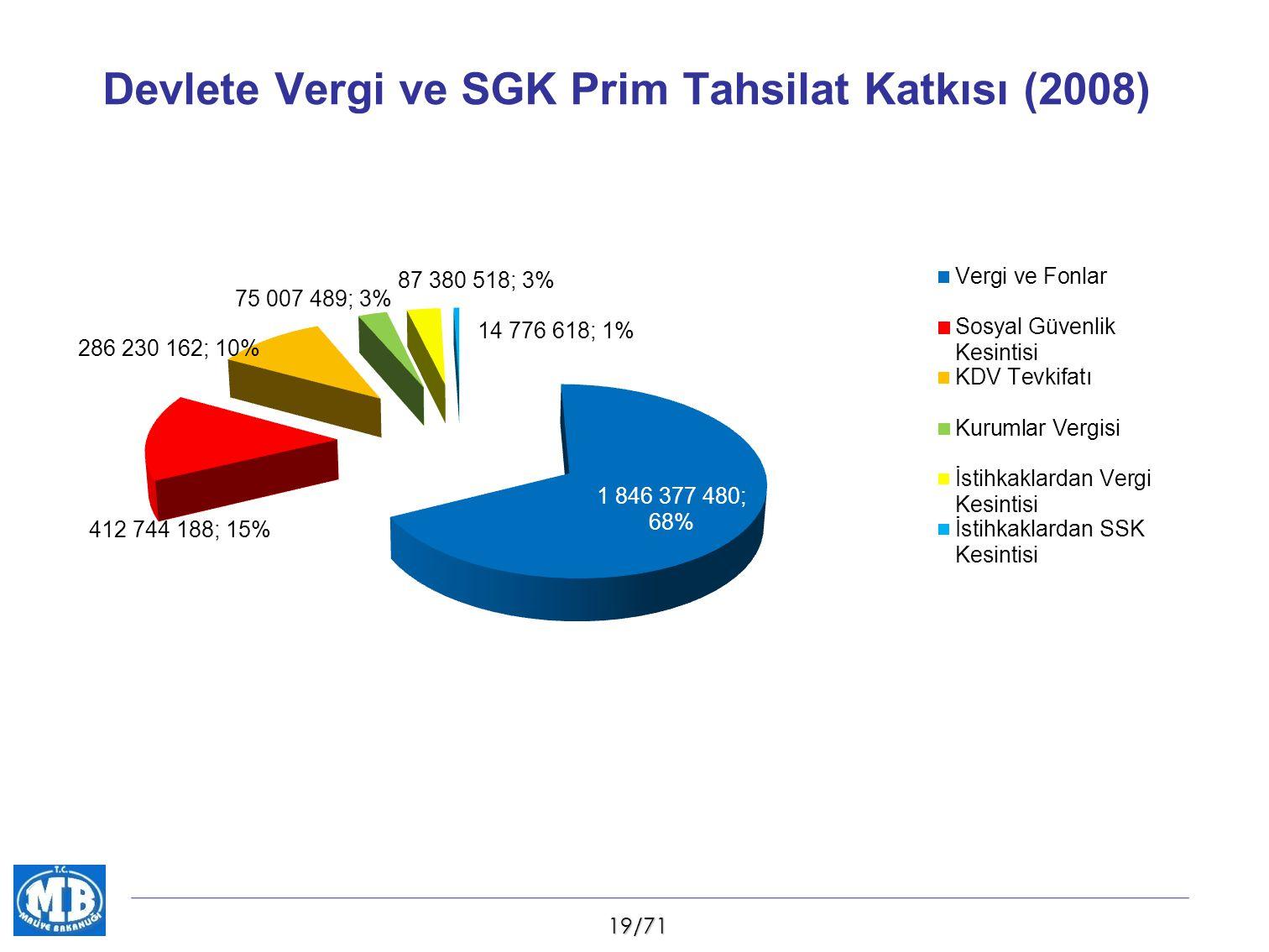 19/71 Devlete Vergi ve SGK Prim Tahsilat Katkısı (2008)