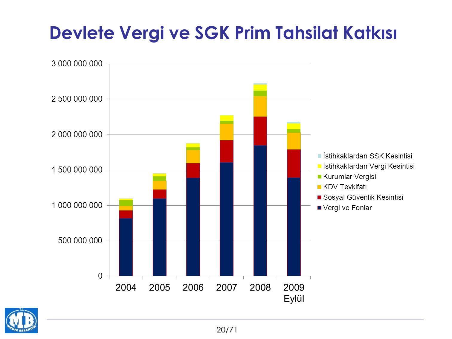 20/71 Devlete Vergi ve SGK Prim Tahsilat Katkısı