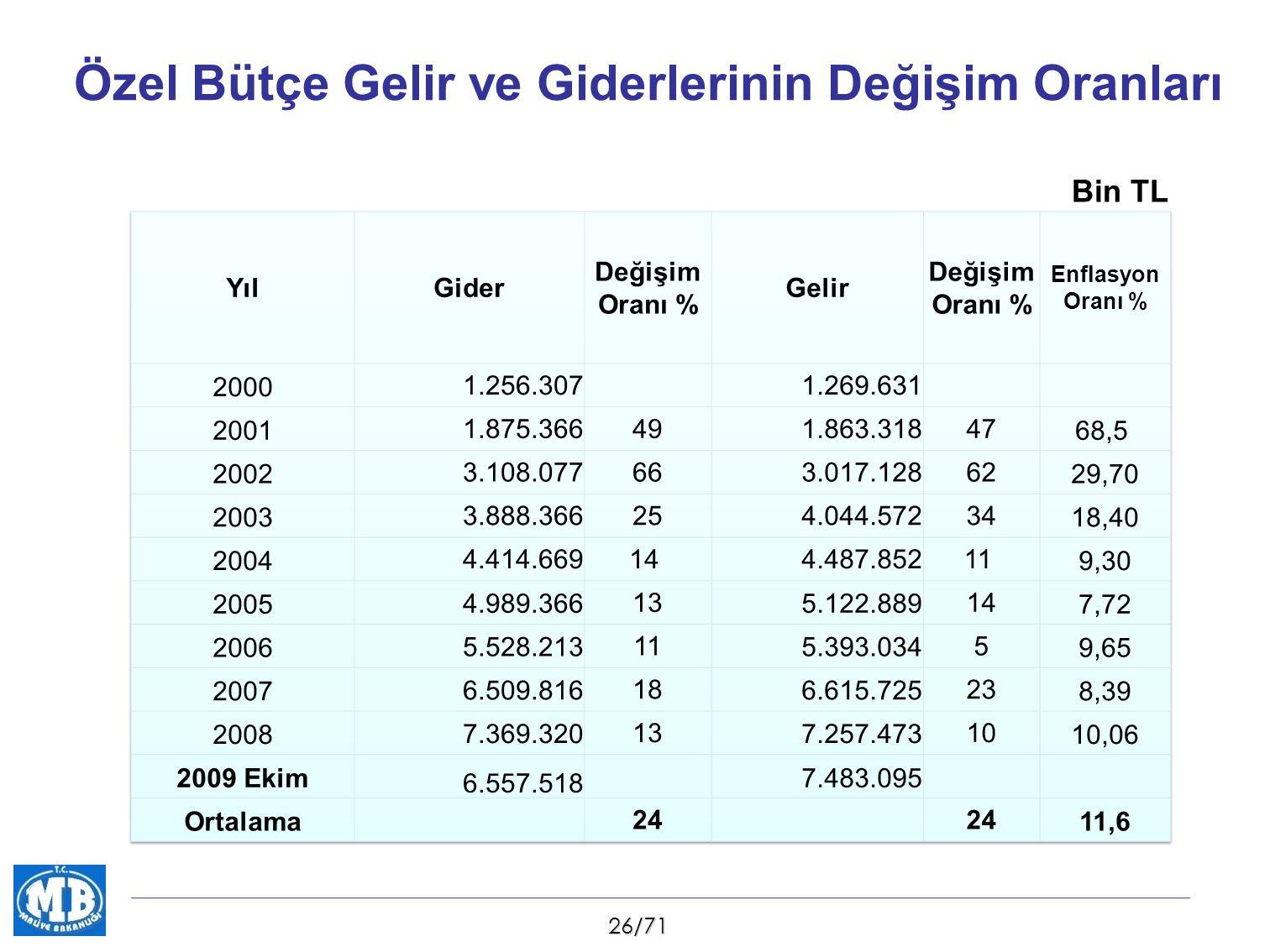 26/71 Özel Bütçe Gelir ve Giderlerinin Değişim Oranları Bin TL