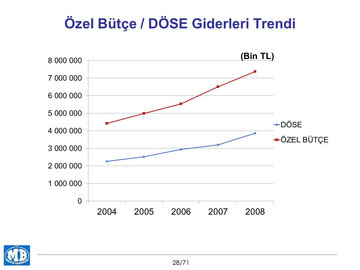 28/71 Özel Bütçe / DÖSE Giderleri Trendi (Bin TL)