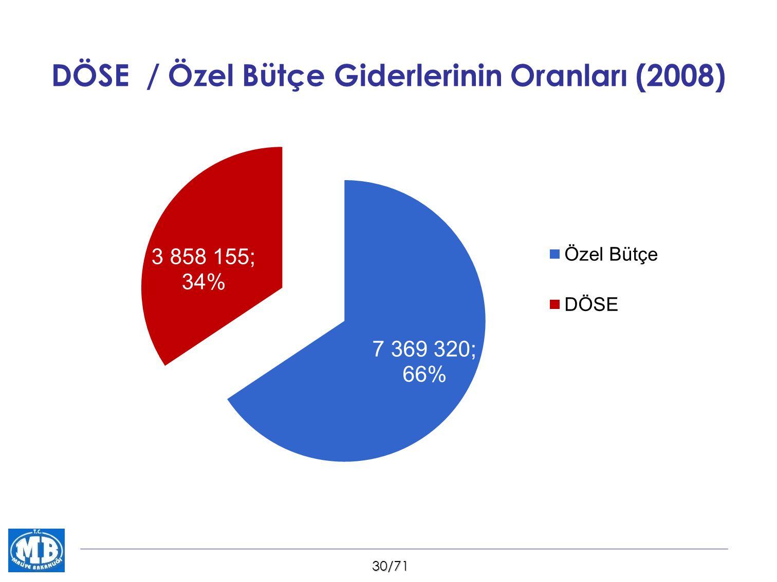 30/71 DÖSE / Özel Bütçe Giderlerinin Oranları (2008)