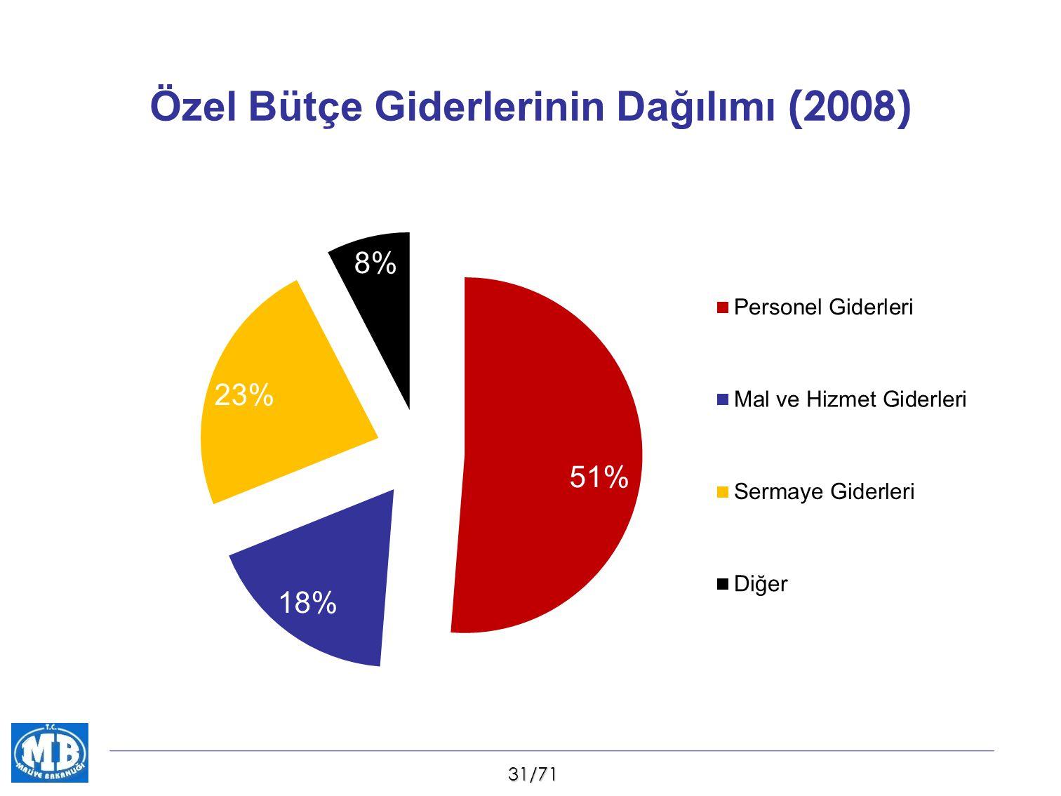 31/71 Özel Bütçe Giderlerinin Dağılımı (2008)