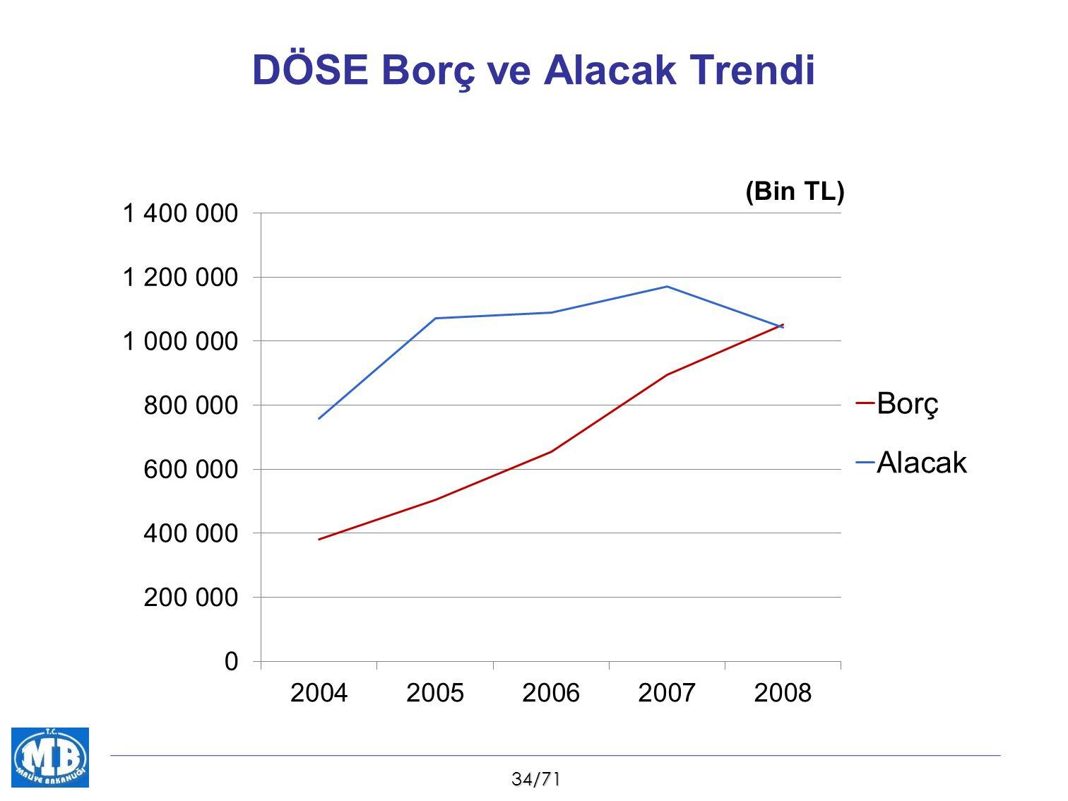 34/71 DÖSE Borç ve Alacak Trendi (Bin TL)
