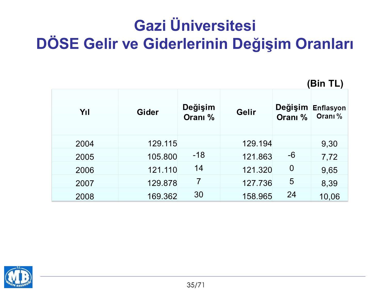 35/71 Gazi Üniversitesi DÖSE Gelir ve Giderlerinin Değişim Oranları (Bin TL)