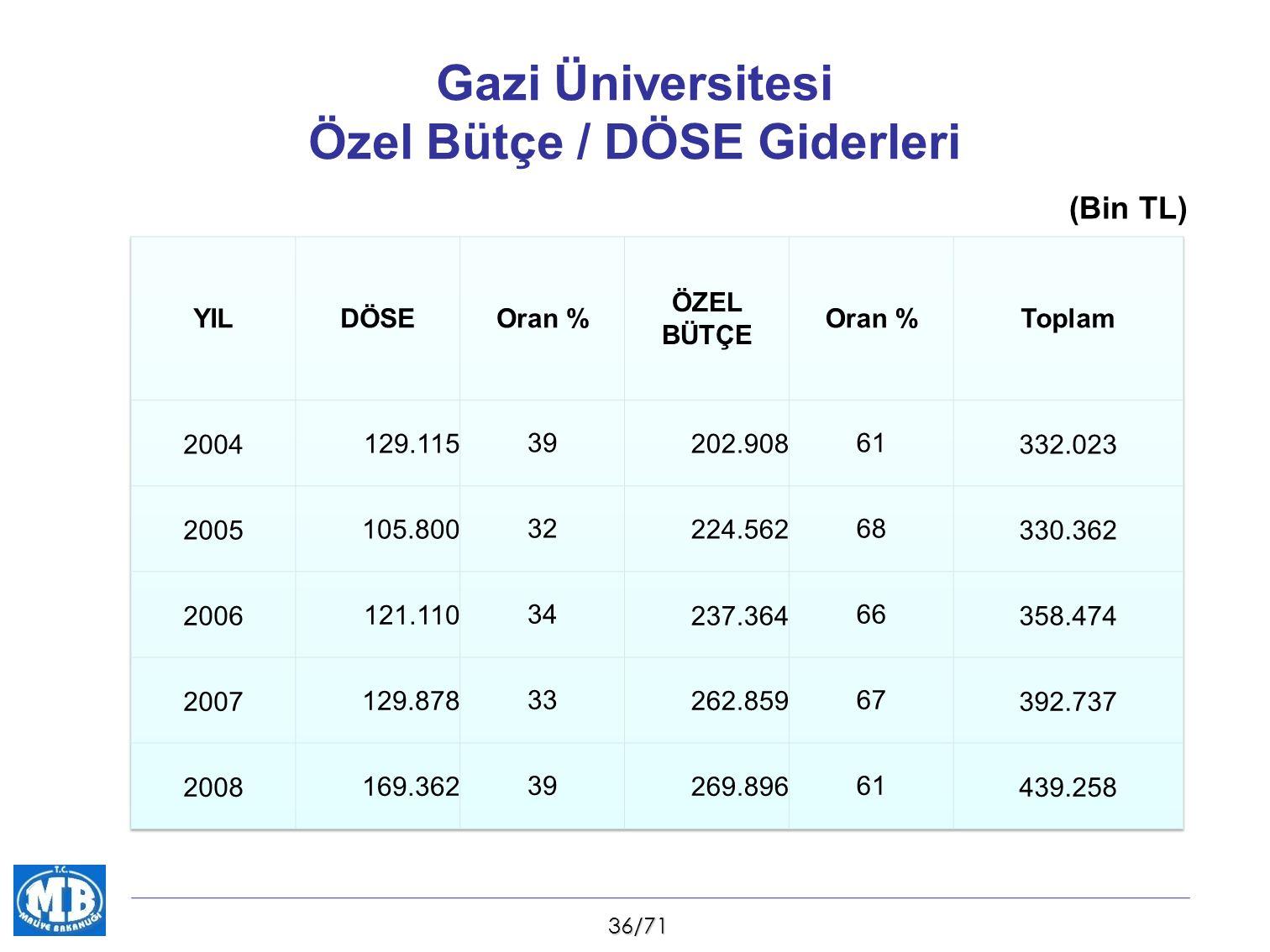 36/71 Gazi Üniversitesi Özel Bütçe / DÖSE Giderleri (Bin TL)