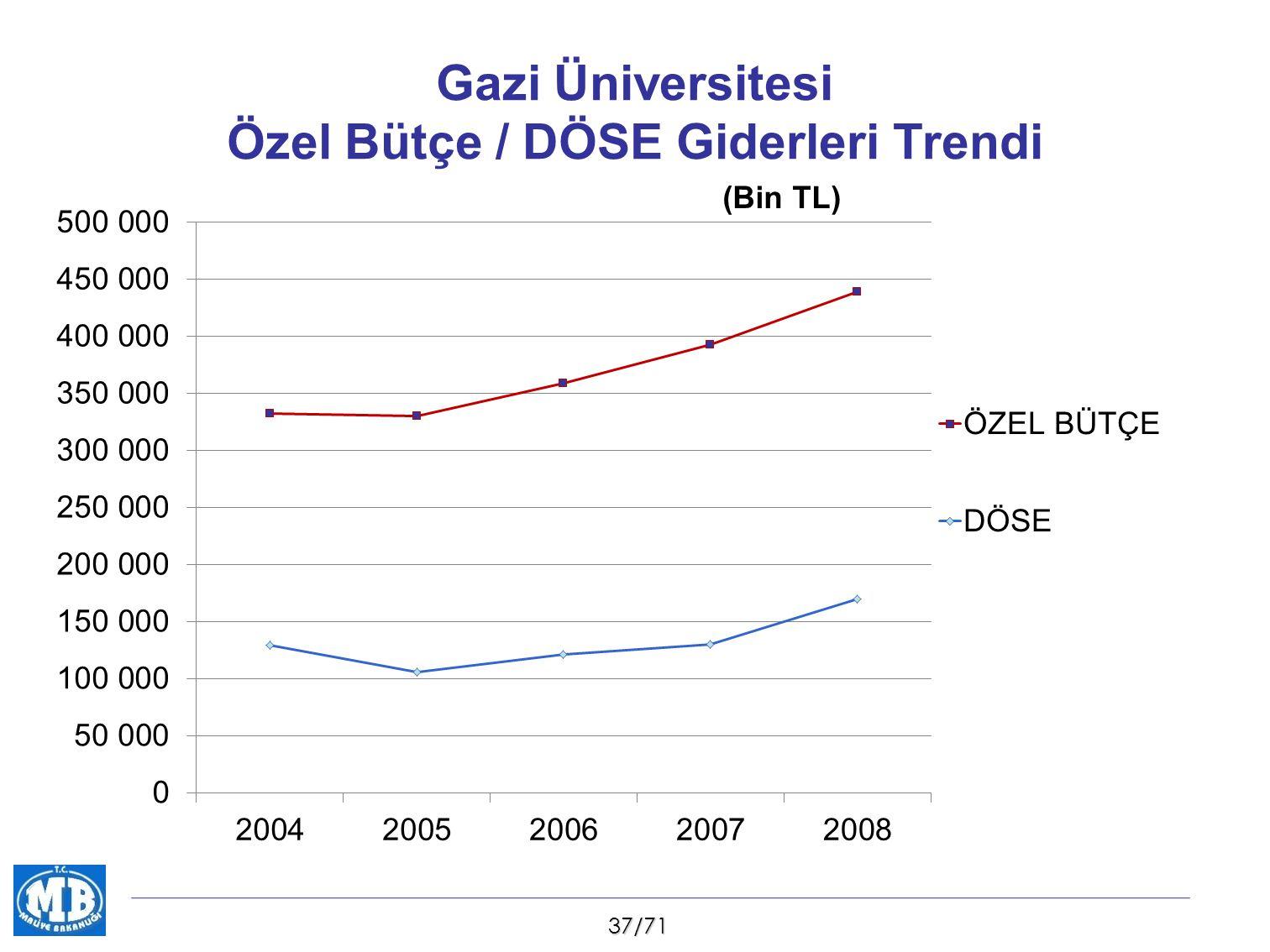 37/71 Gazi Üniversitesi Özel Bütçe / DÖSE Giderleri Trendi (Bin TL)