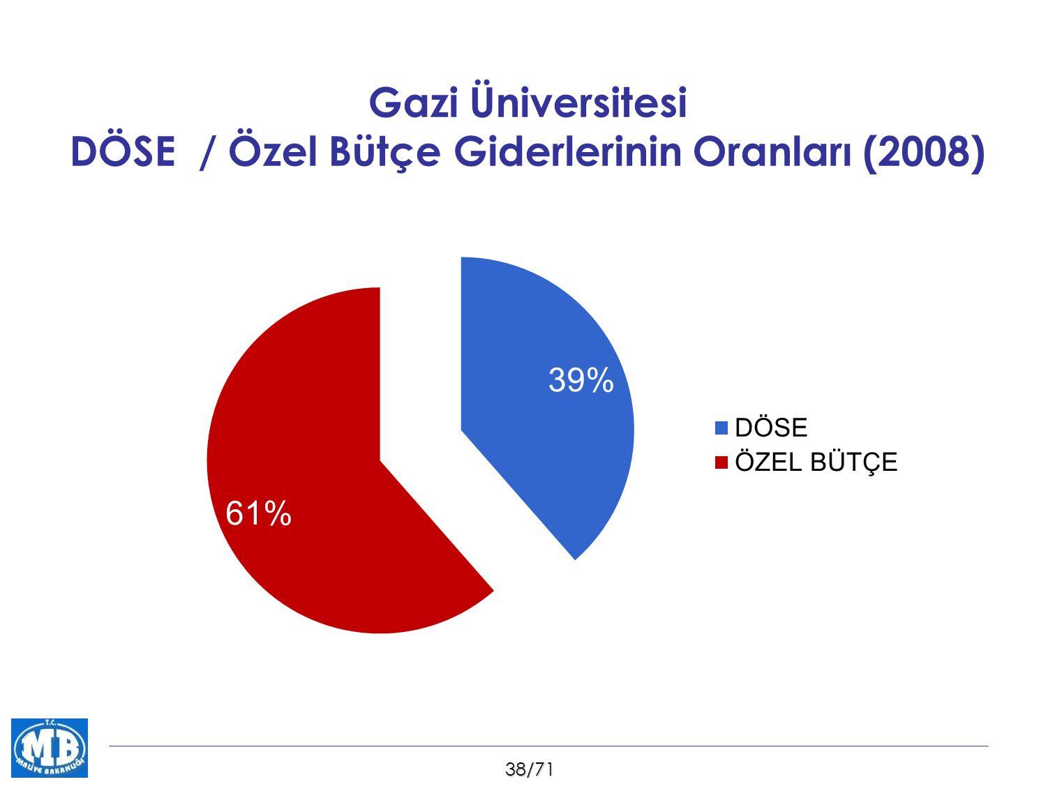 38/71 Gazi Üniversitesi DÖSE / Özel Bütçe Giderlerinin Oranları (2008)