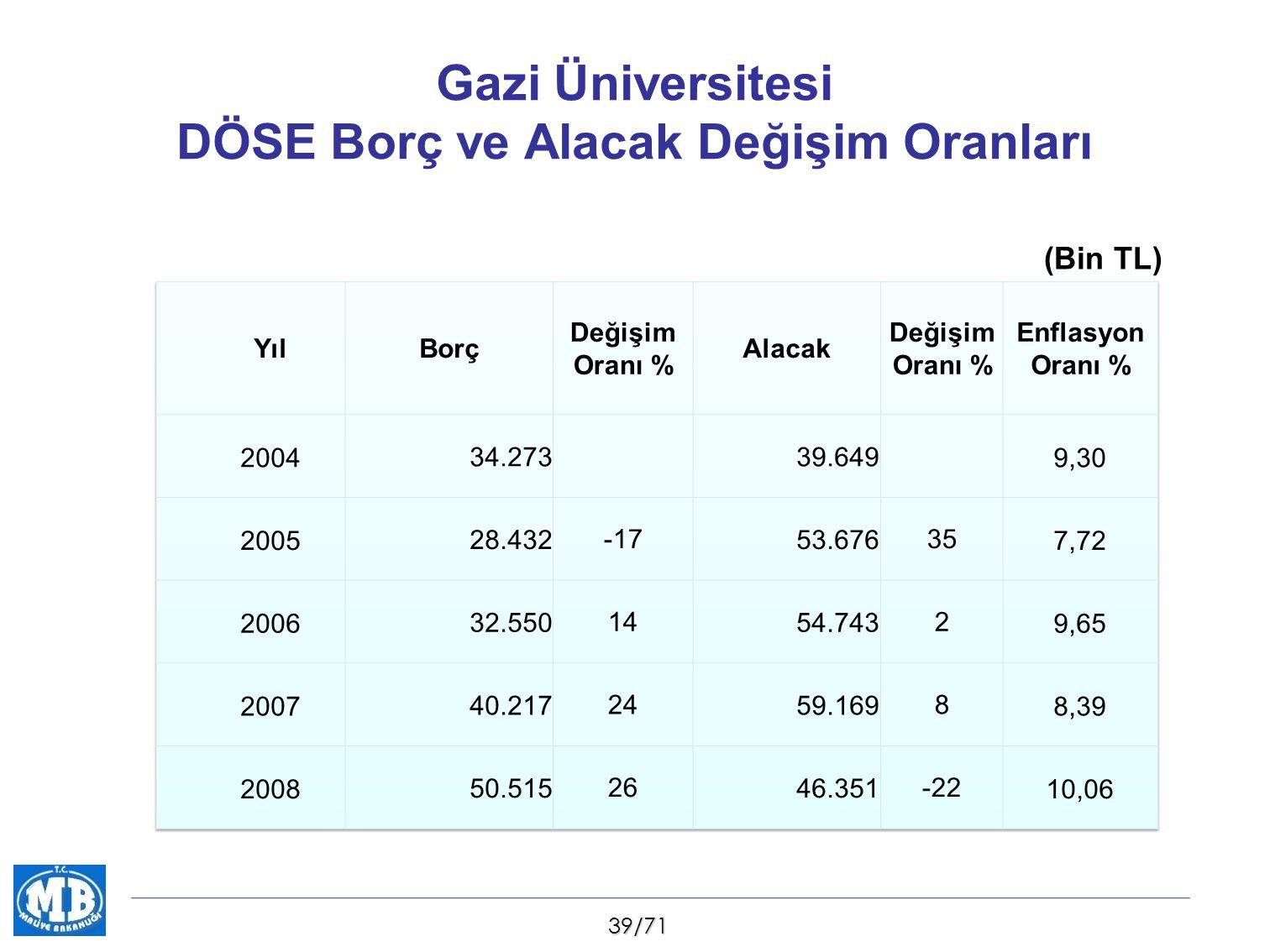 39/71 Gazi Üniversitesi DÖSE Borç ve Alacak Değişim Oranları (Bin TL)