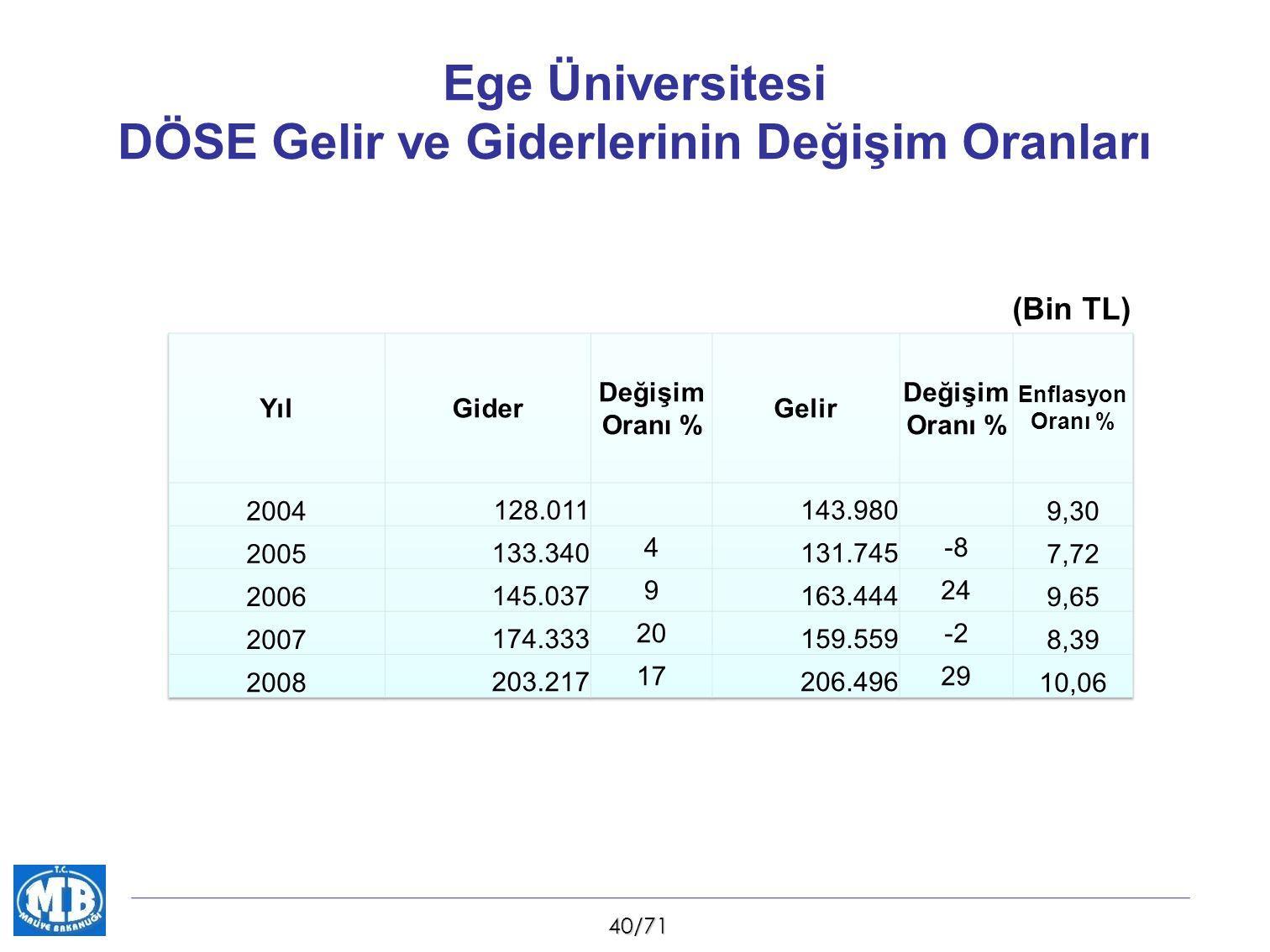 40/71 Ege Üniversitesi DÖSE Gelir ve Giderlerinin Değişim Oranları (Bin TL)