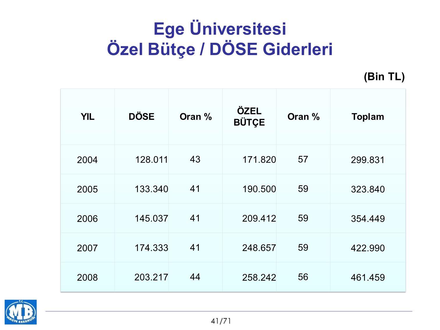 41/71 Ege Üniversitesi Özel Bütçe / DÖSE Giderleri (Bin TL)