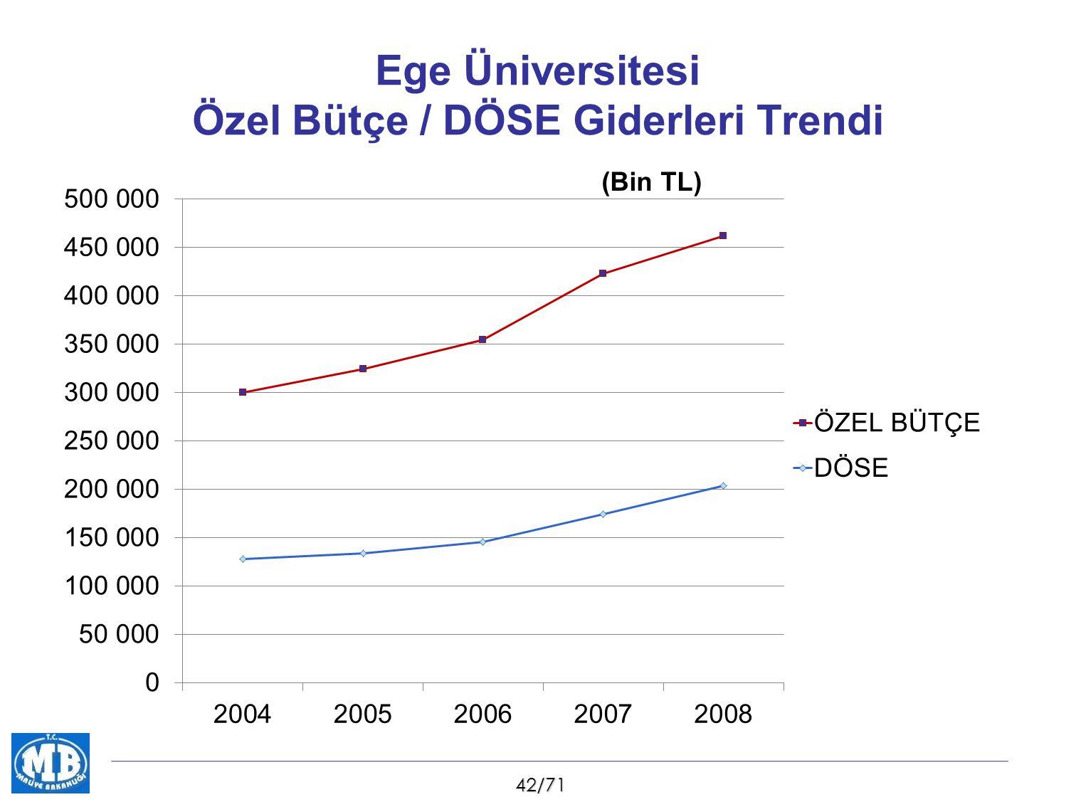 42/71 Ege Üniversitesi Özel Bütçe / DÖSE Giderleri Trendi (Bin TL)