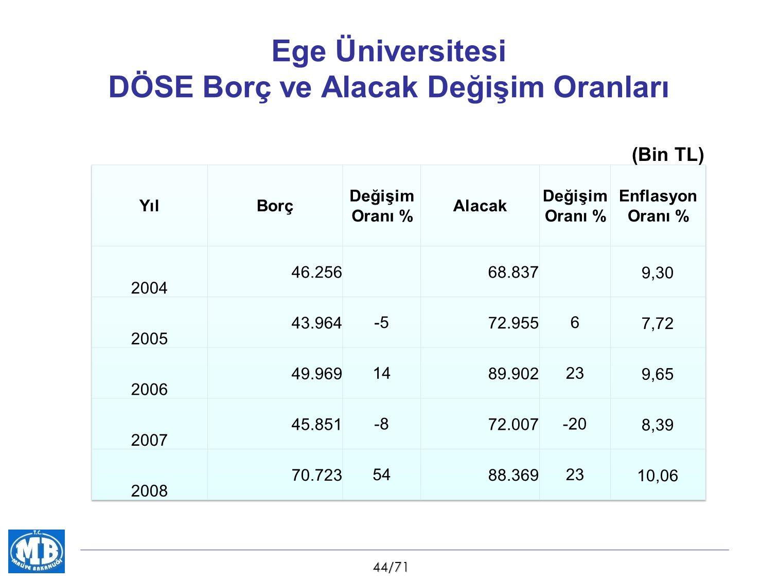 44/71 Ege Üniversitesi DÖSE Borç ve Alacak Değişim Oranları (Bin TL)